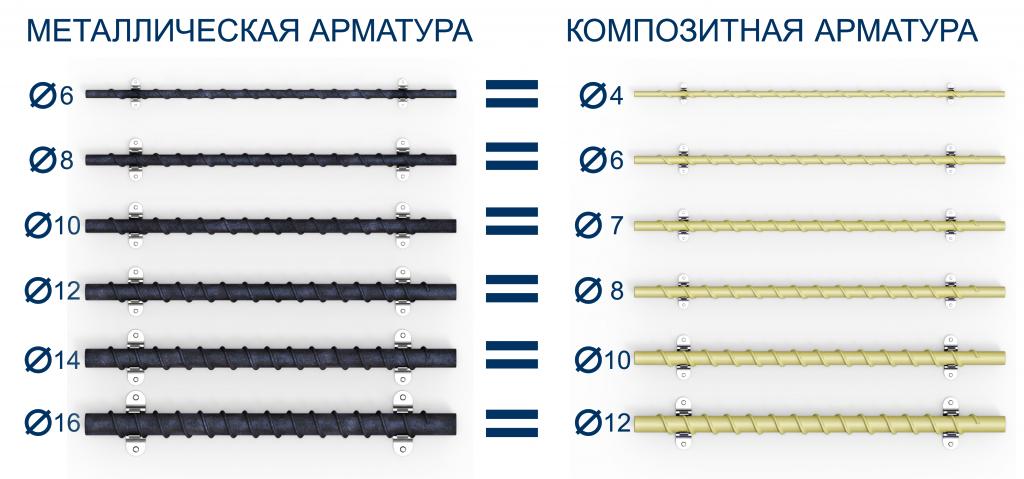 Сравнение композитной арматуры и металлической арматуры