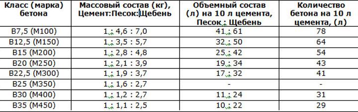 Таблица соотношения бетона