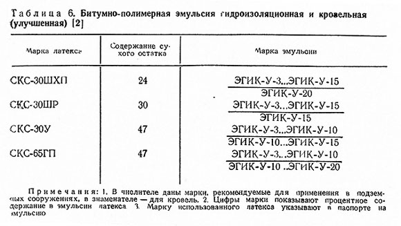 Битумная эмульсия ДСТУ Б В.2.7-129:2013 ( ГОСТ 18659-81)